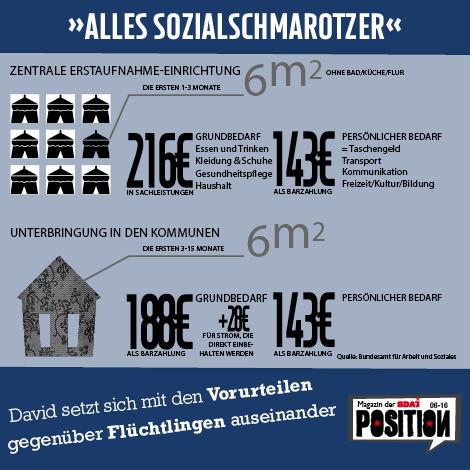 """Zwischen """"Luxus-Asyl"""" und Arbeitsverbot"""