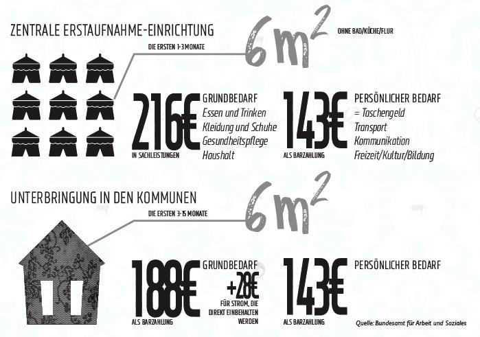 """Zwischen """"Luxus-Asyl"""" und Arbeitsverbot – SDAJ"""