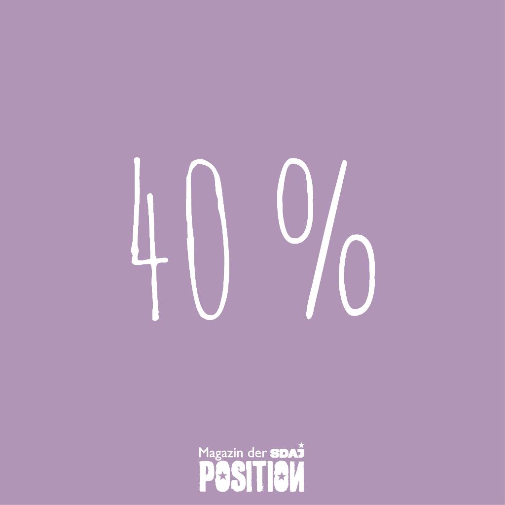 40% (POSITION #01/19)…